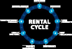 denton property management services