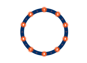 San Antonio Property Management Services Rental Cycle